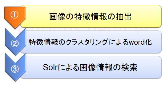 Solrによる画像検索 001