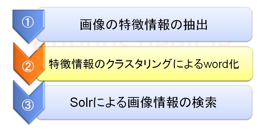 Solrによる画像検索-2 001
